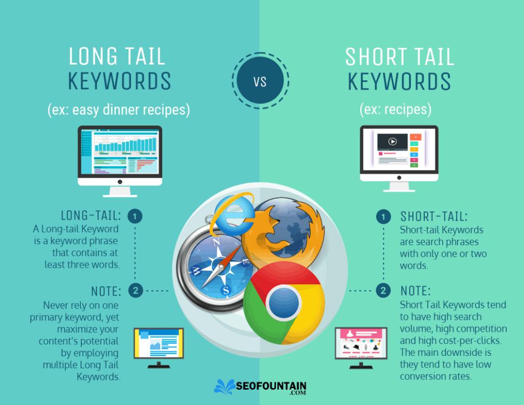 Long-tail Keywords vs Short-tail Keywords - Infographics